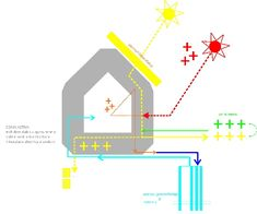 Danube Delta, Photovoltaic Cells, Roof Structure, Heat Exchanger, Ventilation System, Water Heating, Air Conditioning System, Heat Pump, Alternative Energy