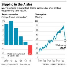 Macy's fights downward spiral with bet on off-price Backstage stores http://on.wsj.com/1llJ3is