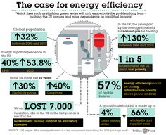 The case for energy efficiency
