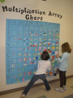Multiplication Array Chart~Kids pick a problem, illustrate an array on index or sticky note, then attach it to the right spot. Kids could also show in other ways such as fact family, equal groups, repeated addition, or fact families.