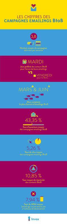 Infographie Emailing b2b  infographie réalisée par Invox sur la base d'informations issues d'Experian Marketing Services.