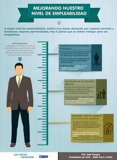 Mejorando nuestro nivel de Empleabilidad #infografia #infographic #empleo
