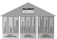 Super Sponsor System
