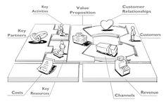 Afbeeldingsresultaat voor business model canvas