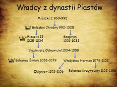 Dynastia Piastów - Poczet władców Polski (960×720)