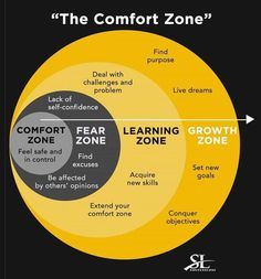 This is what the comfort zone looks like. Analyze it, study it and learn how to get out of your comfort zone. There is no growth in comfort but stepping out of that comfort zone. Life Skills, Life Lessons, Lack Of Self Confidence, Emotional Intelligence, Growth Mindset, Self Development, Personal Development Skills, Stress Management, Change Management