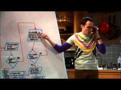 sheldon's friendship algorithm