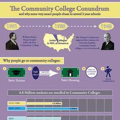 The Community College Conundrum