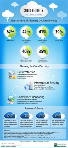 Cloud Security: Concerns & Planning[INFOGRAPHIC] #cloud #security