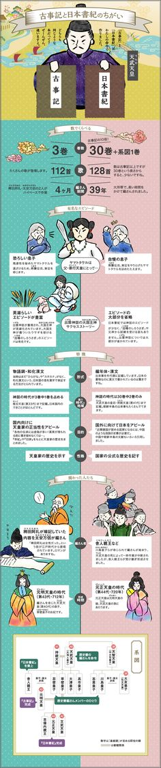 Japanese Culture, World History, Trivia, Live Life, Photo Art, Life Hacks, Infographic, Knowledge, Study