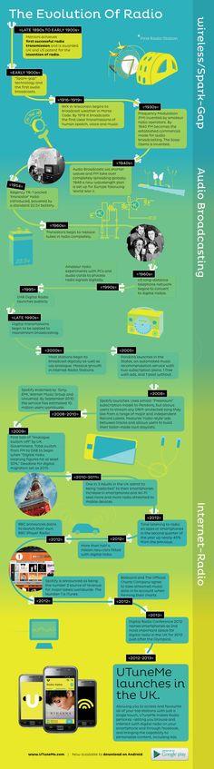 Evolución de la radio #infografia #infographic