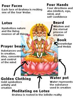 Lord Brahma is the first god of the Trinity ( and Hindu Vedas, Hindu Deities, Vedic Mantras, Hindu Mantras, Hindu Rituals, Hindu Culture, Hindu Dharma, Meditation, Shiva Shakti