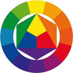 Een kleurencirkel is een logische en gemakkelijke manier om kleuren te rangschikken. In een kleurencirkel zie je de primaire kleuren en de secundaire kleuren. De volgorde van de kleuren in een kleurencirkel sluit aan bij die van een regenboog.