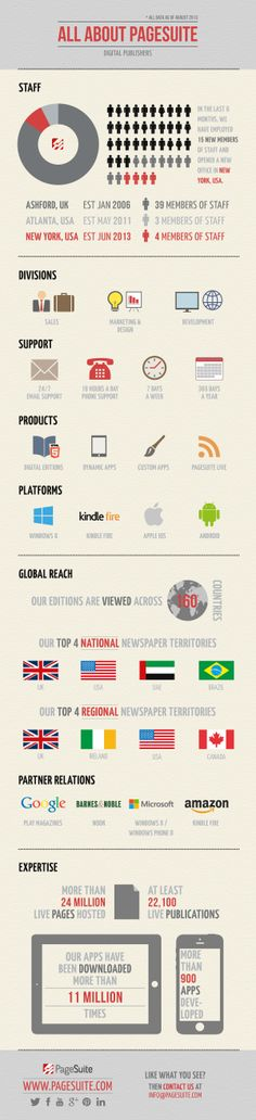 Find out more about us by viewing our latest corporate #infographic #digitalpublishing #PageSuite