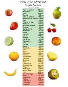 Los alimentos ricos en potasio deben formar parte de nuestra dieta diaria por varias razones. La más importante que debes tener en cuenta es que se trata de un #nutriente esencial requerido para el correcto funcionamiento de varios órganos fundamentales como el #corazón, los #riñones o el #cerebro. https://www.adelgazarysalud.com/alimentos/alimentos-ricos-en-potasio?utm_content=buffera782f&utm_medium=social&utm_source=facebook.com&utm_campaign=buffer