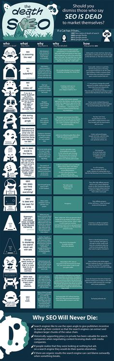 The Death of SEO? Hardly. A nice infographic from Aaron Wall here...    Thanks to Scott Hendison for pinning it.