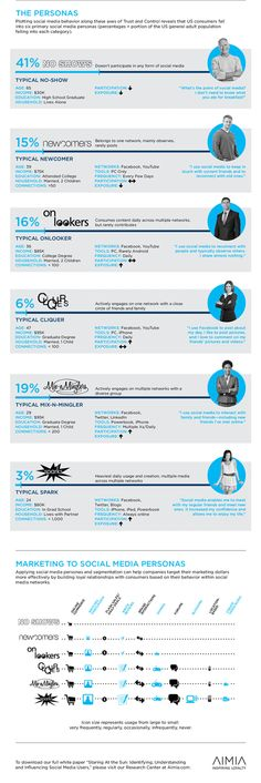 Social Media Personas - Identifying, Understanding and Influencing Social Media Users [Infographic] - Cool Infographics in Marketing and. Le Social, Social Media Plattformen, Types Of Social Media, Digital Marketing Strategy, Internet Marketing, Social Media Marketing, Marketing Technology, Marketing Ideas, Social Networks