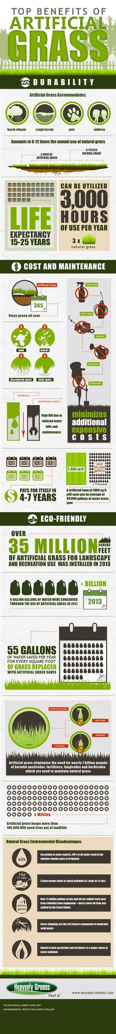 Artificial turf infographic including cost analysis