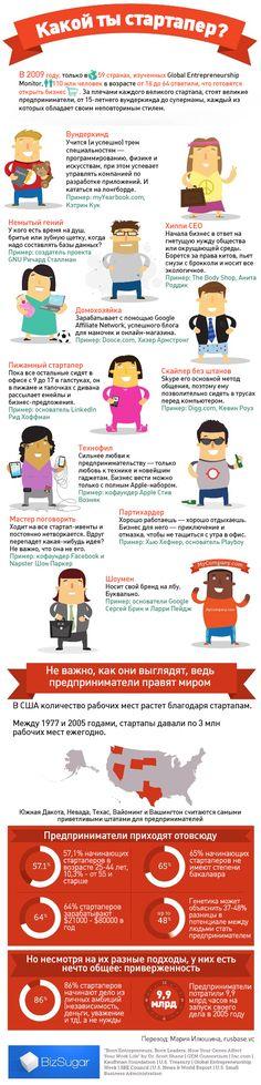 Инфографика: какой ты стартапер? | StartUp школа - полезные статьи про стартапы, венчурные инвестиции