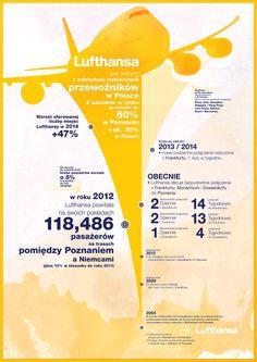 #Lufthansa - #Poznań. Fakty i liczby