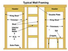 38 Best Load Bearing Wall Renovation Images Load Bearing Wall