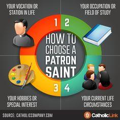 Catholic-Link's Library - Infographic: How to choose a patron saint Catholic Saint Names, Catholic Kids, Catholic Saints, Roman Catholic, Confirmation Quotes, Catholic Confirmation, Catholic Theology, Catholic Religion, Prayers