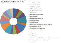 How medical residents spend most of their day. [Sound about right?]