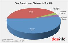 Top Smartphone Platform In The Top Smartphones, Mobile Smartphone, Apple Inc, Blackberry, Platform, Positivity, Marketing, Blackberries, Rich Brunette