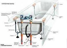Схема установки смесителя на борт Bathroom Installation, Diy Home Repair, Ppr, Plumbing, Villa, Furniture, Home Decor, Decoration Home, Room Decor