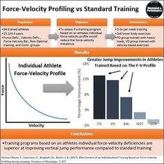 The force-velocity relationship suggests that as the amount of force required to overcome a given resistance, the velocity of movement decreases. For example, the heavier a back squat is relatively loaded for a given athlete, the slower the squat will be,