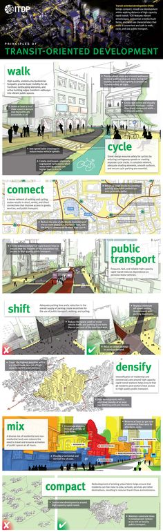 Transport Oriented Development Poster - www.itdp.org - Go ITDP