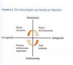 Change Management - cultuurtypen