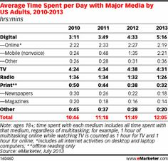 Digital Set to Surpass TV in Time Spent with US Media - eMarketer