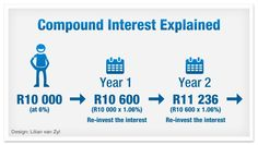 The 8th Wonder of the World: Compound Interest
