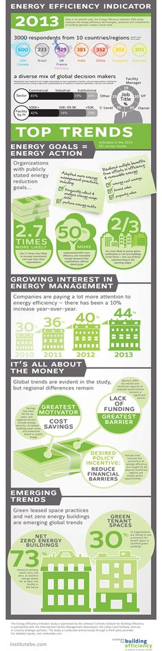 The 2013 Energy Efficiency Indicator (EEI) study, conducted by the Johnson Controls Institute for Building Efficiency