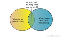 How to find your #dreamjob. #venndiagram #inspiration #careeradvice
