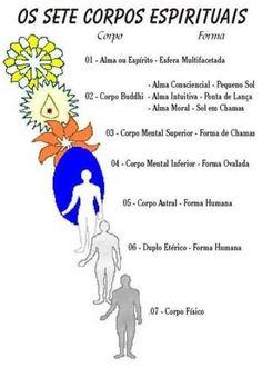 Entidades Ciganas da Umbanda (Clique Aqui) para entrar.: OS SETE CORPOS ESPIRITUAIS