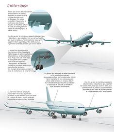 Comment ça marche un avion et un aéroport?  Slate.fr