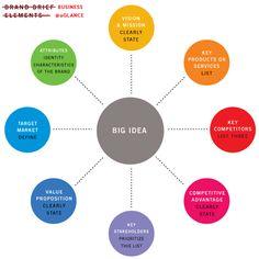 positioning big idea business clarity
