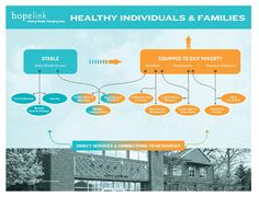 Hopelink's Theory of Change goal: help clients achieve stability and exit poverty