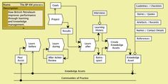 A Conzilla model of the BP knowledge management process Records Management, Knowledge Management, Story Quotes, Floor Plans, Diagram, Learning, Projects, Model, Log Projects