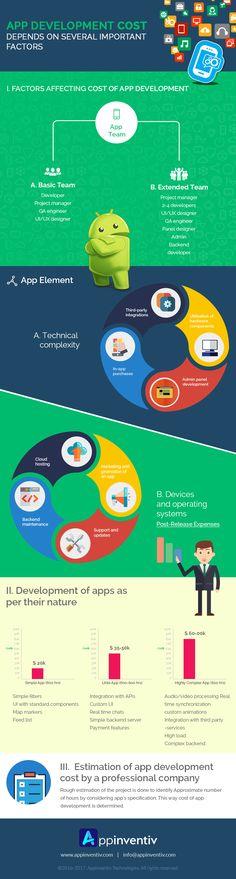In-Depth Study on Factors Affecting App Development Cost (Infographic) App Development Cost, Infographics Design, Simple App, Factors, Mobile App, Study, Studio, Mobile Applications