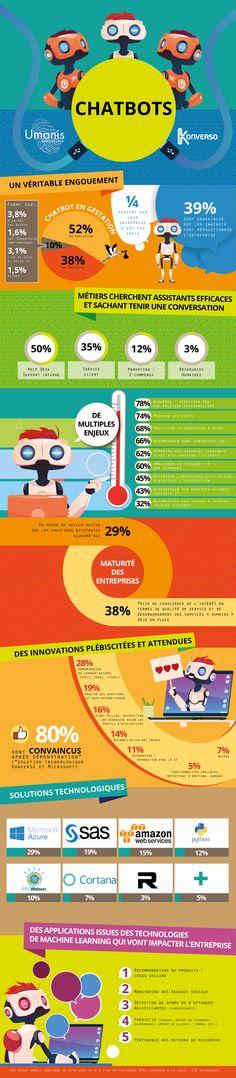 Infographie : 52% des entreprises réfléchissent sérieusement au déploiement d'un Chatbot selon une étude d'Umanis   Offremedia