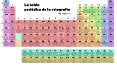 18 best tabla periodica completa images on pinterest tabla periodica completa 2018 tabla periodica completa 2018 tabla periodica pdf numeros de oxidacion tabla periodica urtaz Choice Image