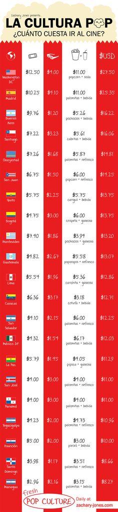 ¿Cuánto cuesta ir al cine en el mundo hispanohablante: España, Argentina, Chile, Ecuador, Colombia, Uruguay, Guatemala, Perú, Venezuela, México y más?
