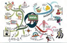 Mapas mentales ejemplos