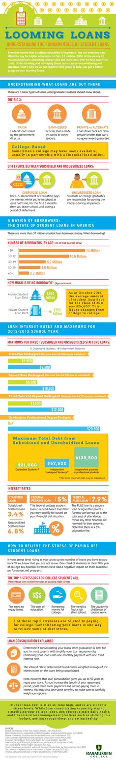 The various foundations of student loans, review before you subsidize your education.