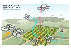 By Vito Trianni, Joris IJsselmuiden, Ramon Haken. Latest piece from the Robohub guys. More great articles and interviews by them here. Swarms of drones will help farmers map weeds in their fields and improve crop yields. Agriculture Projects, Modern Agriculture, Ag Science, Animal Science, Robot Applications, Precision Agriculture, Robotic Automation, Green News, Research Projects