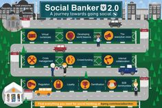 Social Banker - A journey towards going social Embedded Image Permalink, Finance, Management, Journey, Technology, Infographics, Wall Street, Banks, Crowd