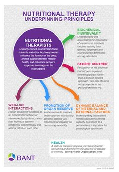 About Nutritional Therapy | BANT